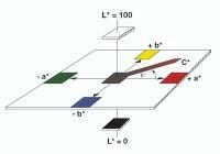 Teoria: podstawy kolorymetrii, pomiar barw jednorodnych (solidowych) 2