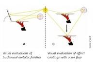 Teoria: pomiar barw metalicznych (z efektem specjalnym) 3