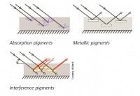 Teoria: pomiar barw metalicznych (z efektem specjalnym) 4